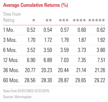 Average Cumulative Returns by Star Rating