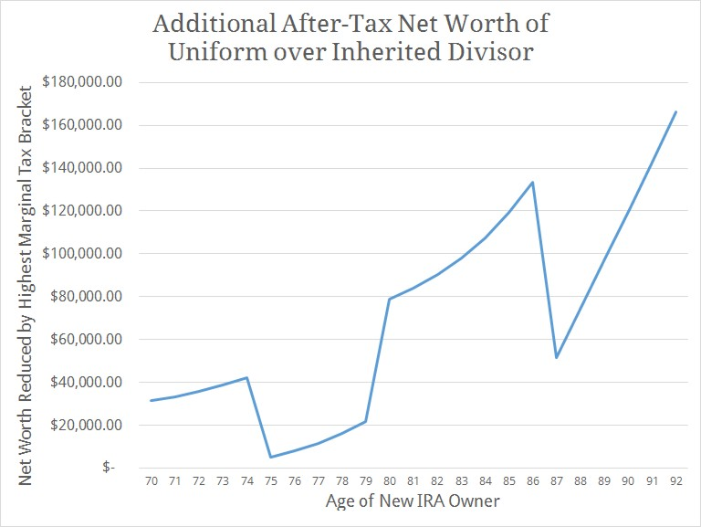 After-Tax