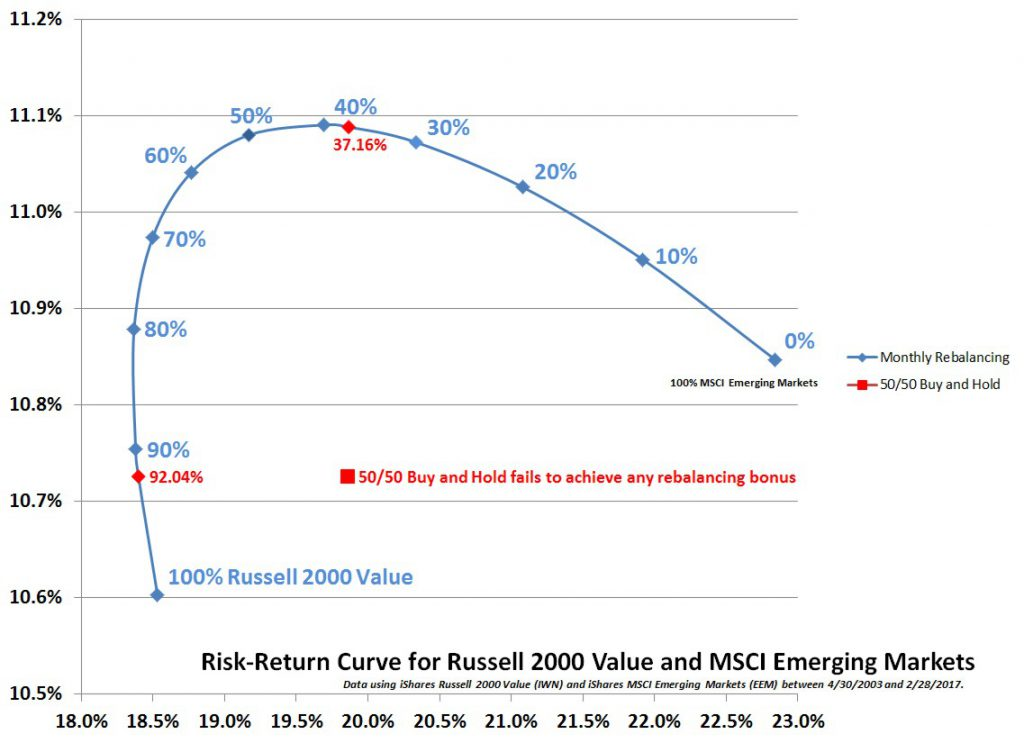 Risk-Return Curve for Emerging Markets and Russell 2000 Value
