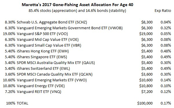 Marotta's 2017 Gone-Fishing Portfolio Expense Ratios