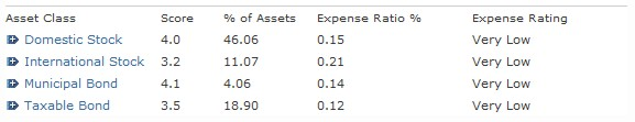 Vanguard Mutual Fund Family Expense Ratios