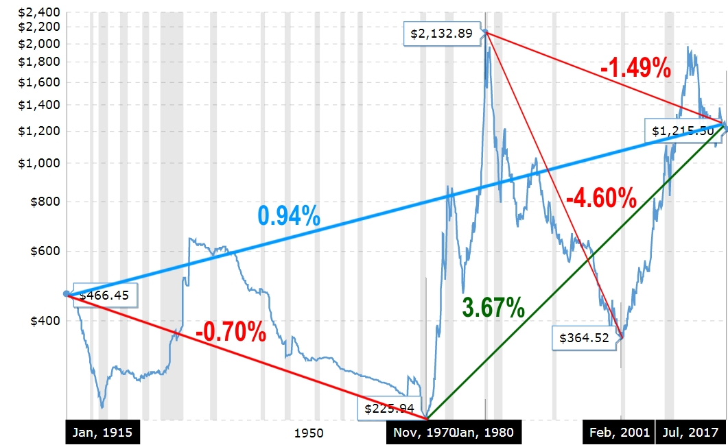 Inflation adjusted gold prices