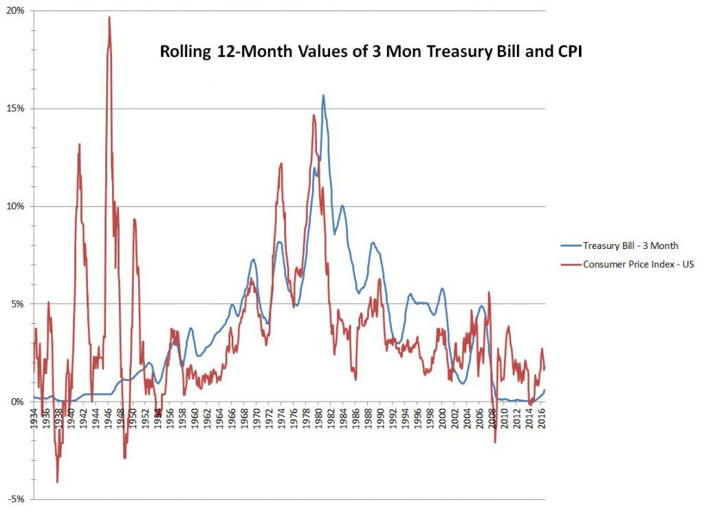 3 Month Treasury and CPI