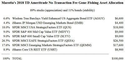 Marotta's 2018 TD Ameritrade No-Transaction Fee Gone-Fishing Asset Allocation