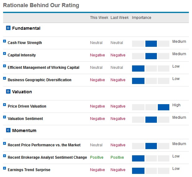 Schwab Rating Rationale