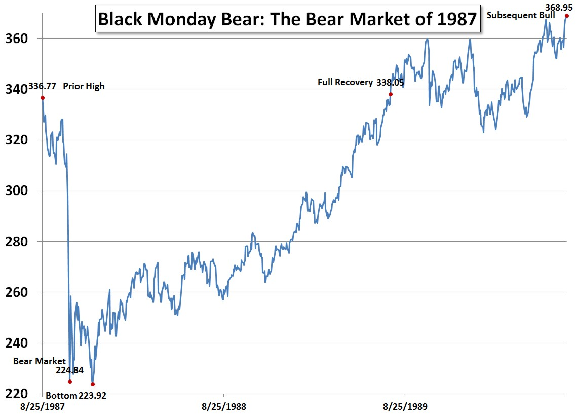 Black Monday Bear: The Bear Market of 1987
