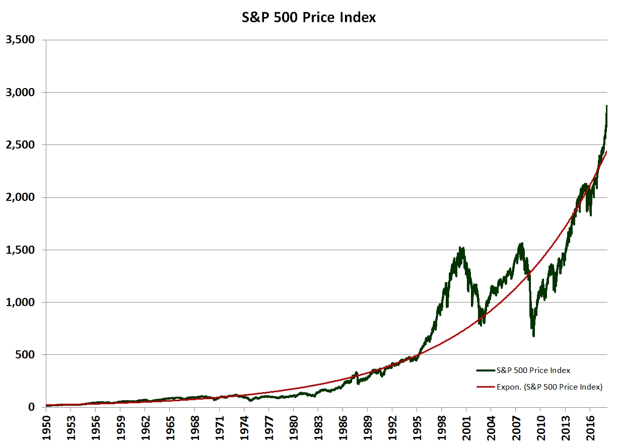 S&P 500 Price Index