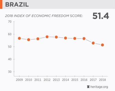 Brazil Economic Freedom 2018