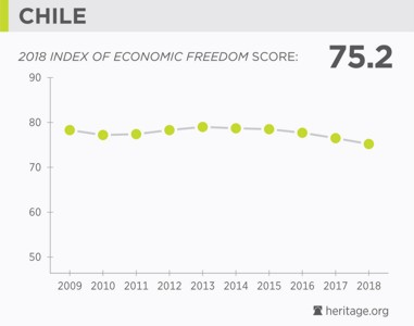 Chile Economic Freedom 2018
