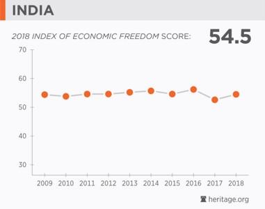 India Economic Freedom 2018