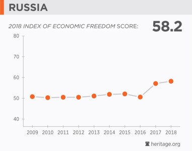 Russia Economic Freedom 2018