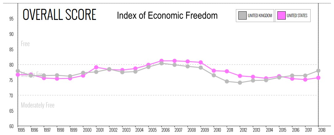 United States and United Kingdom Freedom Index
