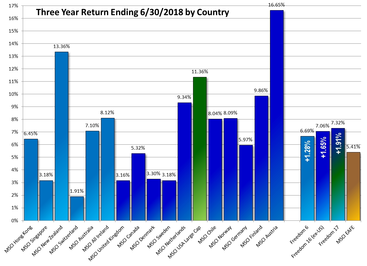 Three Year Freedom Investing 2018-06
