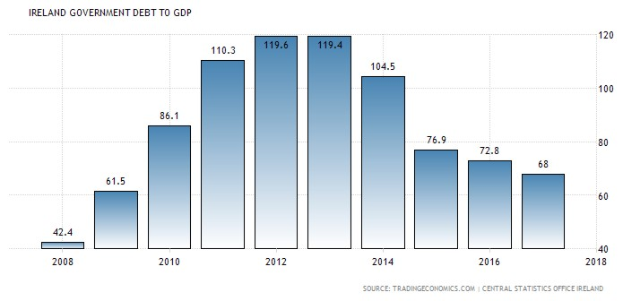 Ireland Debt to GDP