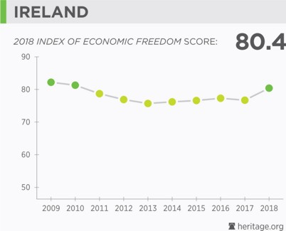 Ireland Economic Freedom Score 2018