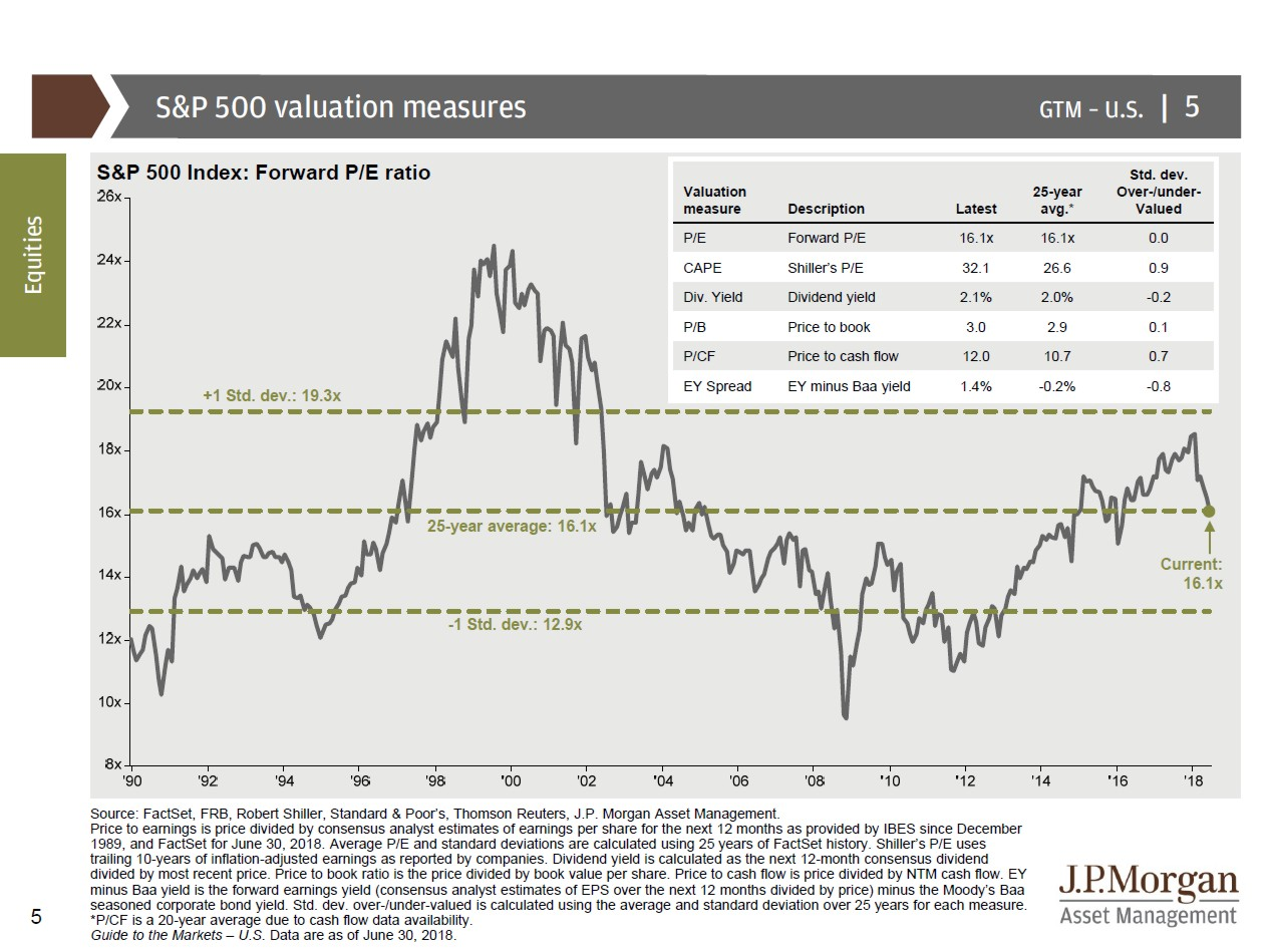 S&P 500 Valuation Measures 2018-06
