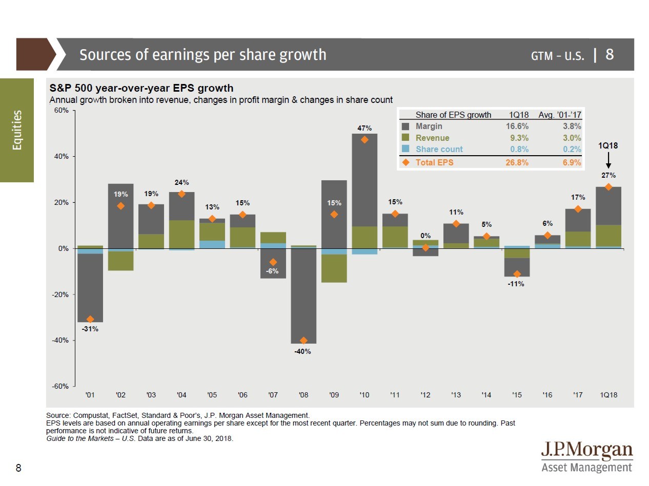 S&P 500 Year-Over-Year EPS Growth 201806