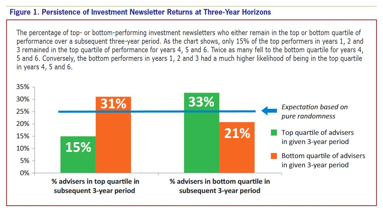 Persistence of Investment Newsletter Returns at Three-Year Horizons