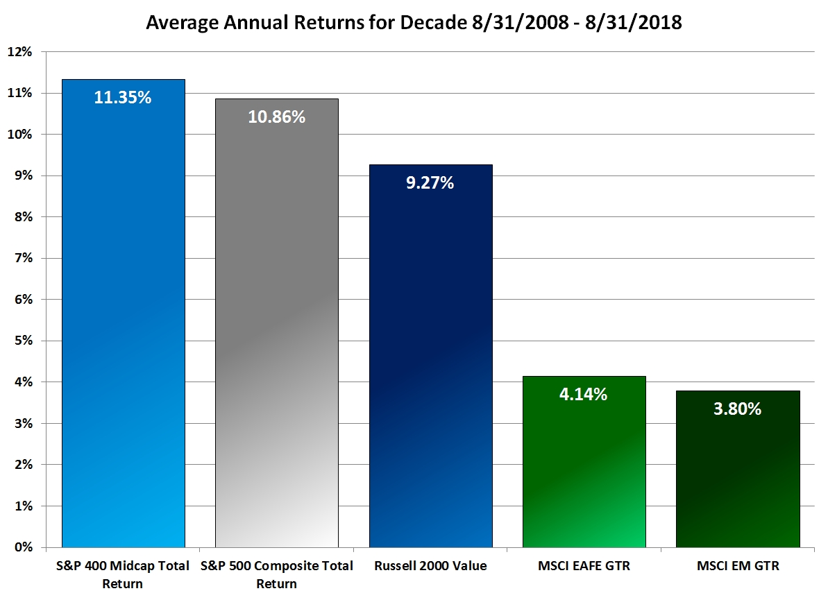 Average Annual returns for Decade 8/31/2008 - 8/31/2018