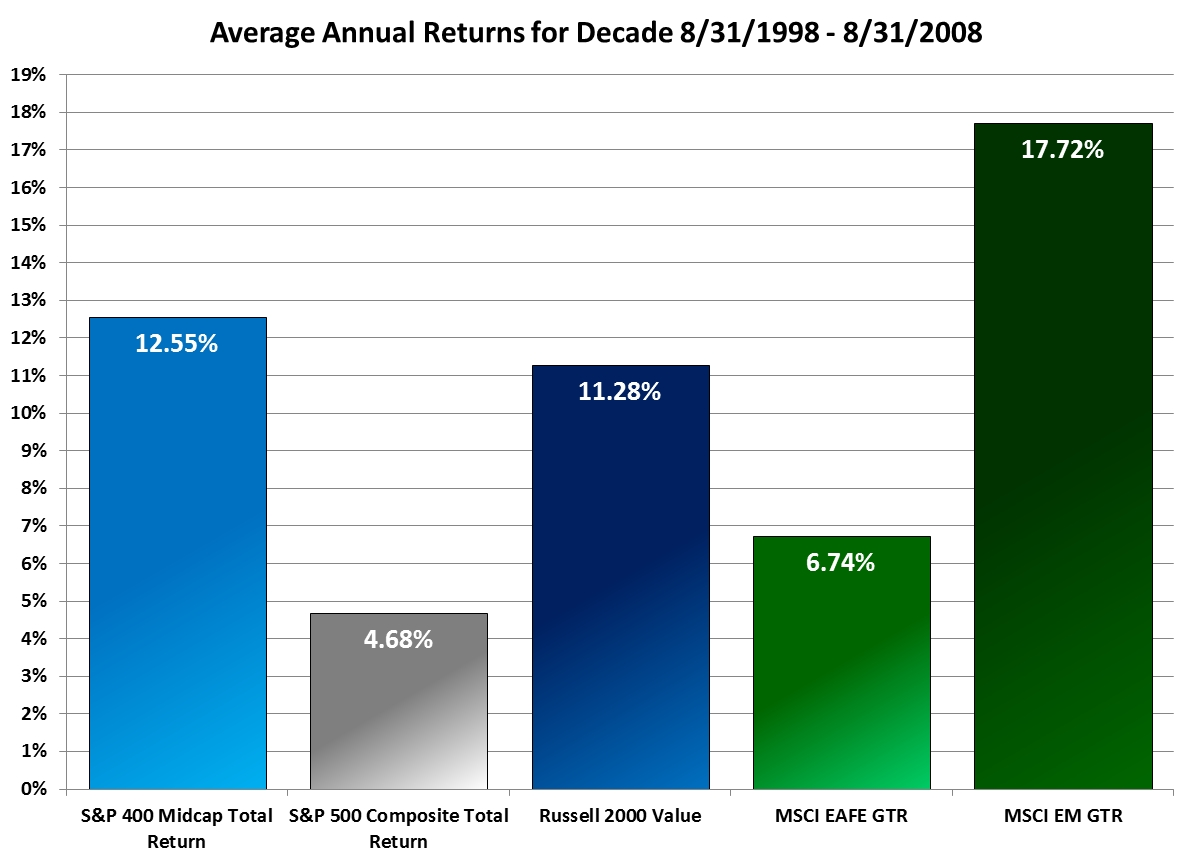 Average Annual Returns for Decade 8/31/1998 - 8/31/2008