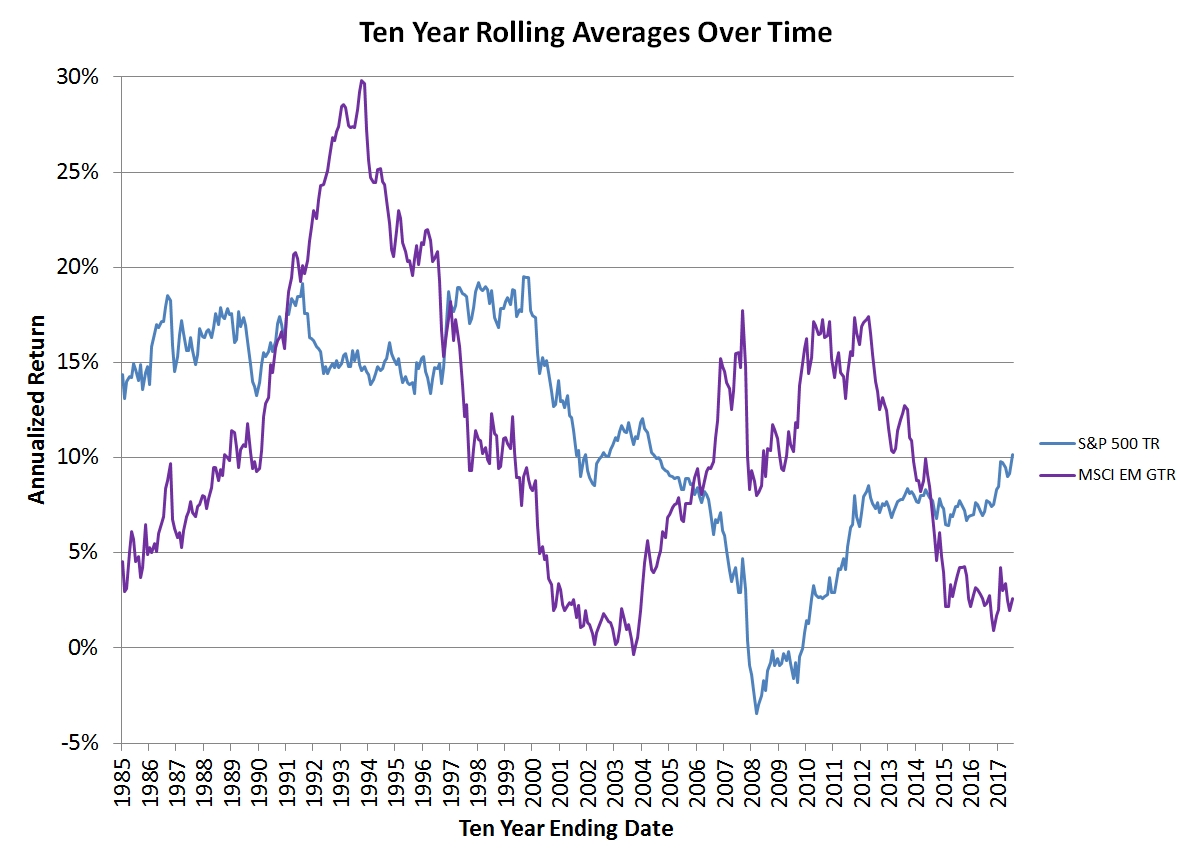 Ten Year Rolling Average Returns
