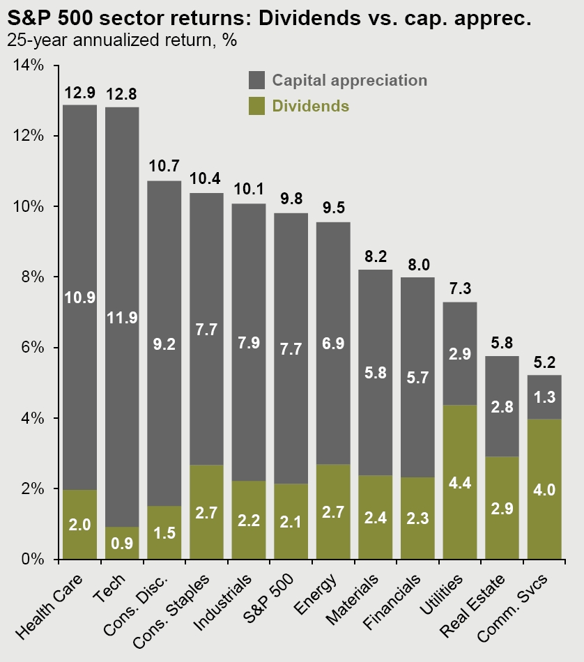S&P 500 sector returns: Dividends vs. capital appreciation