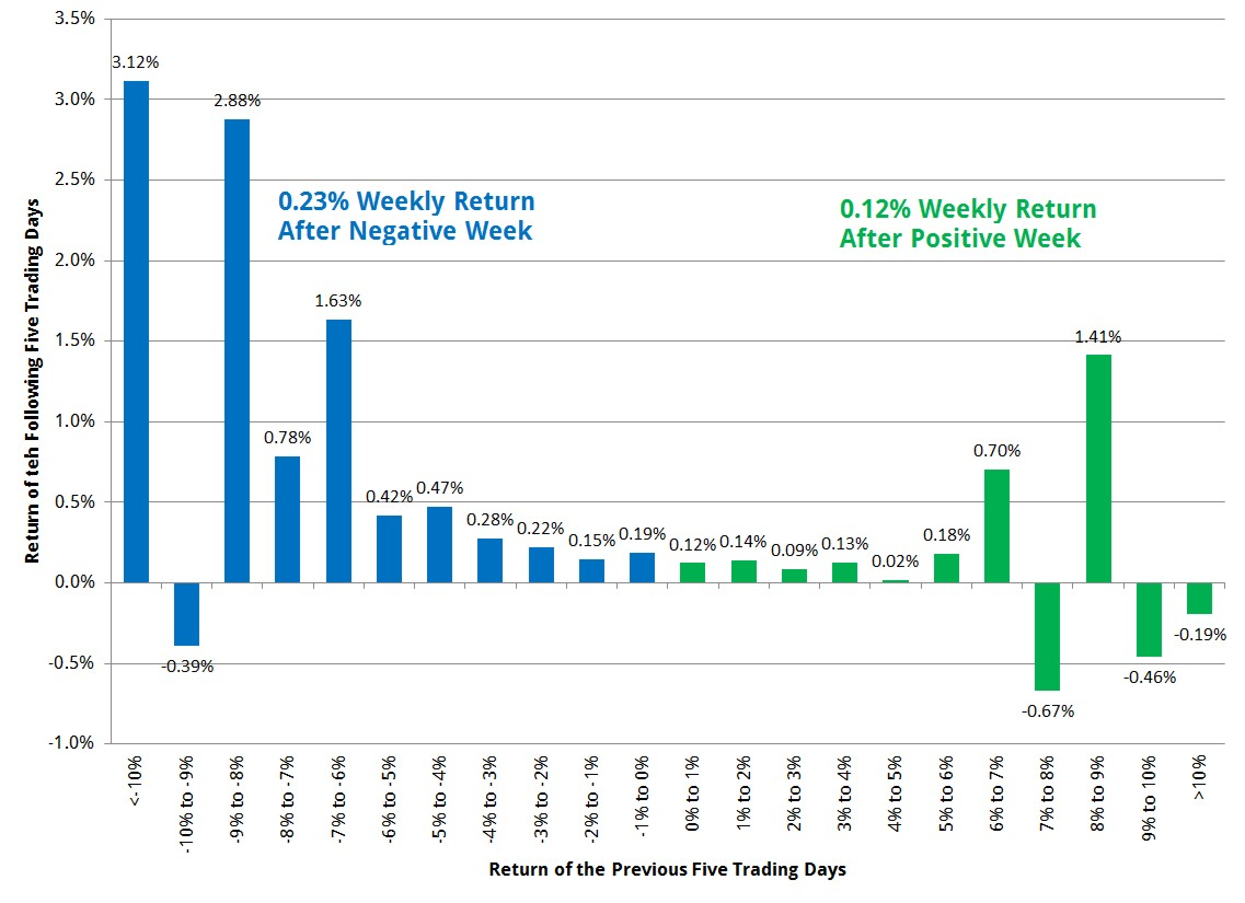 Five day previous and subsequent returns