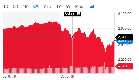 S&P 500 10/29/2018