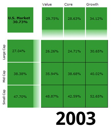 2003 US Stock returns by Morningstar Style Boxes
