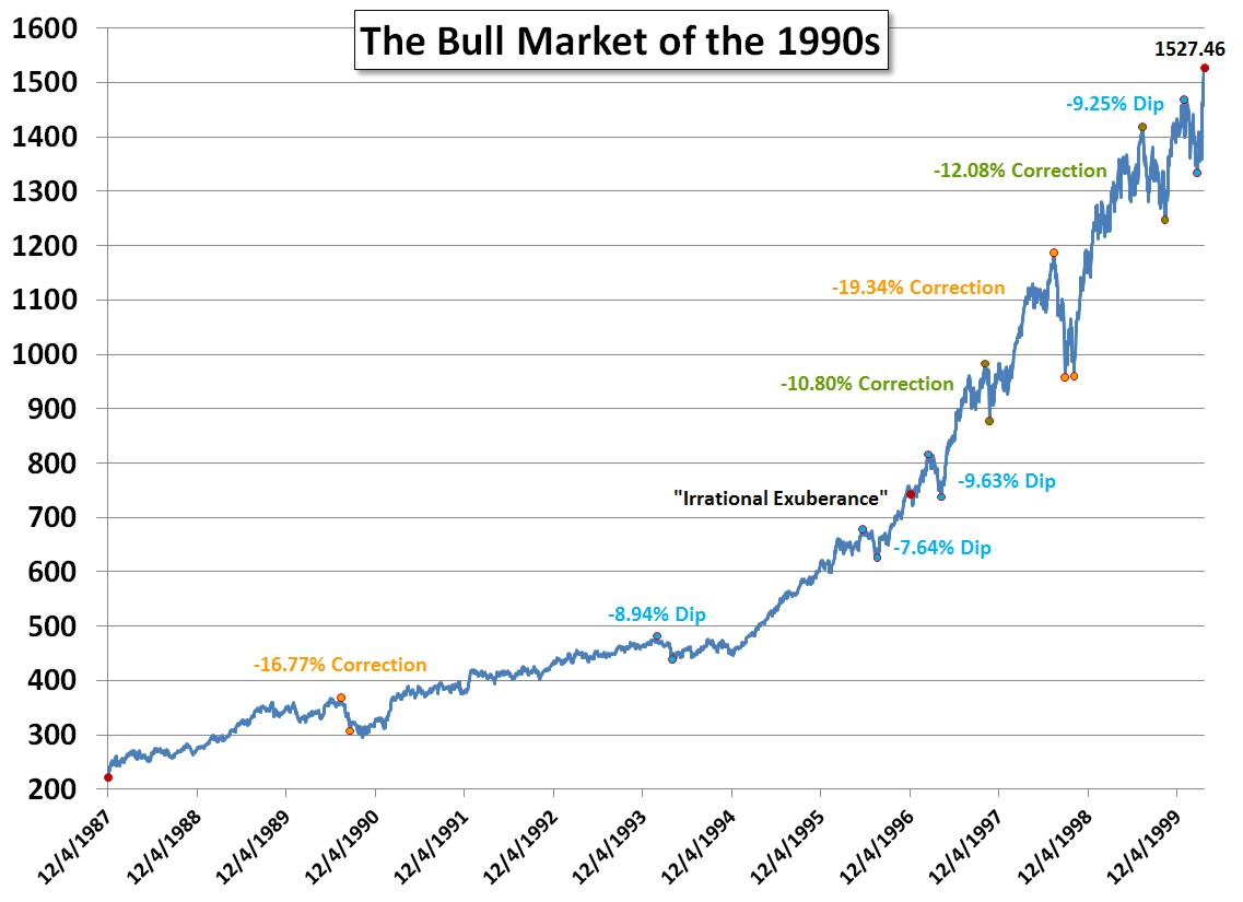 The Bull Market of the 1990s