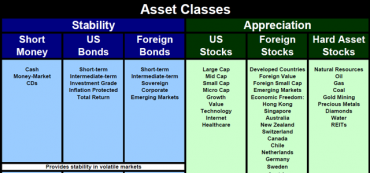 Investment Strategies Part 2: Use Correlation to Define Asset Classes