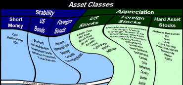 Investment Strategies Part 3: Rebalance Regularly Between Asset Classes and Subcategories