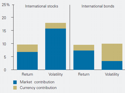 Hedged International Bonds