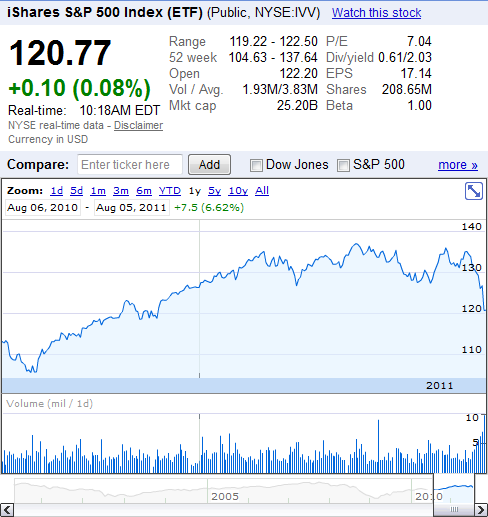 S&P 500 1-year as of 2011-08-05