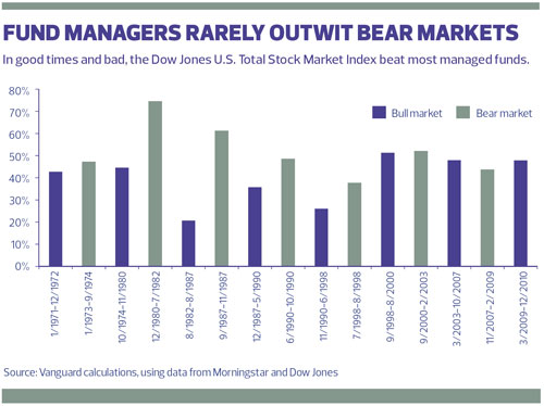 Fund Managers Rarely Outwit Bear Markets