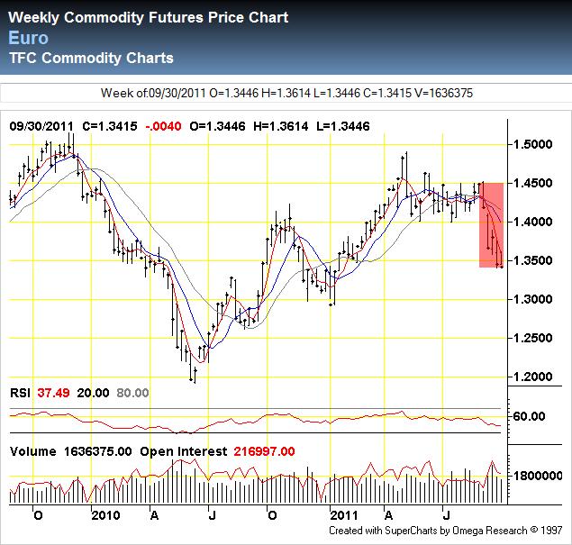 Euro Index through 2011-09-30