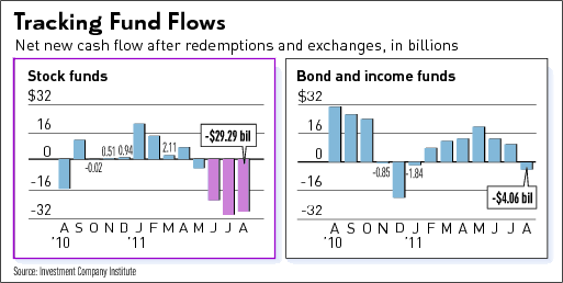 Tracking Fund Flows 2011-09-30