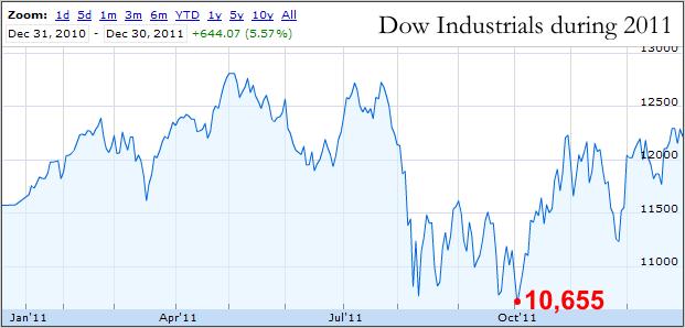 Dow 2011