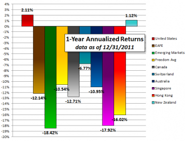 Ten-Year Freedom Investing Returns