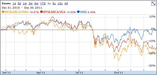 Vanguard S&P 500 ETF (VOO), Vanguard MSCI EAFE EFT (VEA) and Vanguard MSCI Emerging Markets ETF