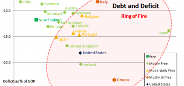 Sovereign Debt and Deficit by Country