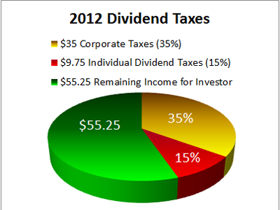 2012 Dividend Taxes