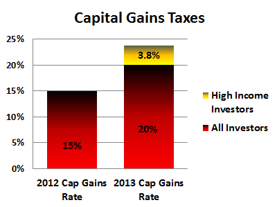Capital Gains Taxes 2012-2013