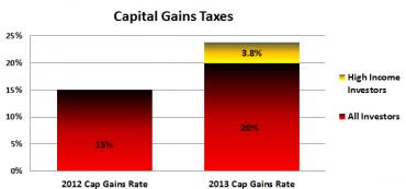 Capital Gains Tax Rising