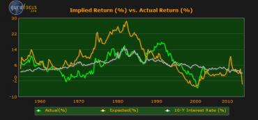 Shiller P/E Implied Market Return