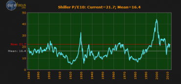 How Is the Shiller P/E Calculated?
