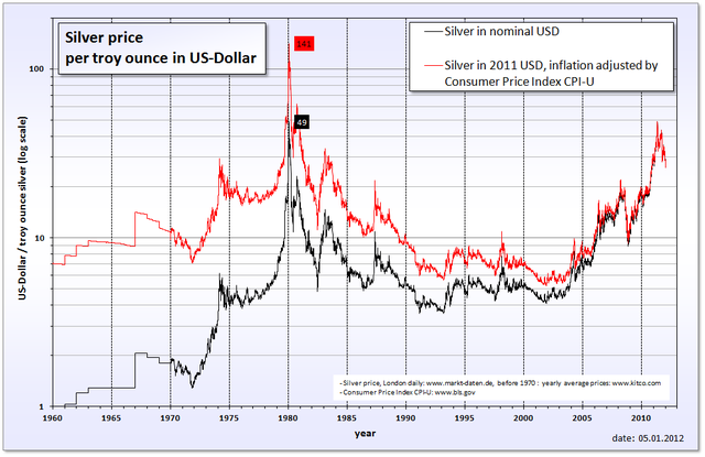 Inflation adjusted price of silver