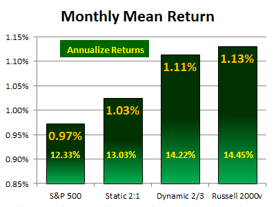 Dynamic Allocation Mean Return