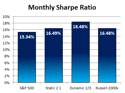 Dynamic Monthly Sharpe Ratio