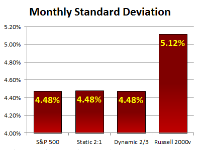 Dynamic Monthly Standard Deviation